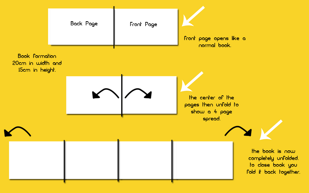 essays layout An essay layout can act as a writing process to come up with well structured, logical and informative academic writing here are some of the most vital points for a good essay layout.